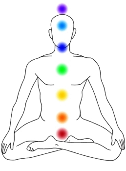 The Seven Main Chakras - Sitting Down Position